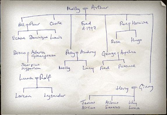 WEasley family tree, as drawn by J.K. Rowling, copyright 2007.